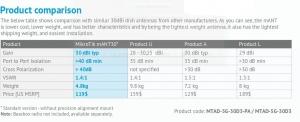 MTAD-5G-30D3, 5ghz, 30dbi, dish antenna, Basebox, base box,